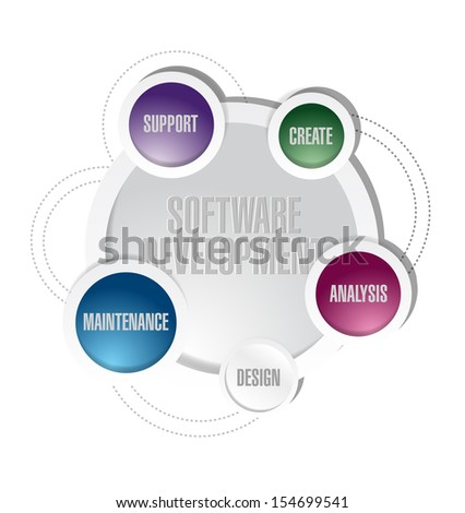 software development circle cycle illustration design over white - stock photo