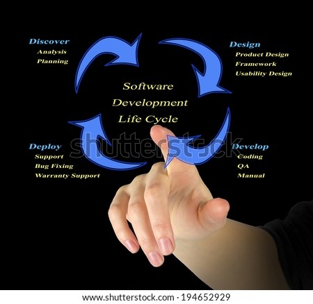Software development life cycle - stock photo