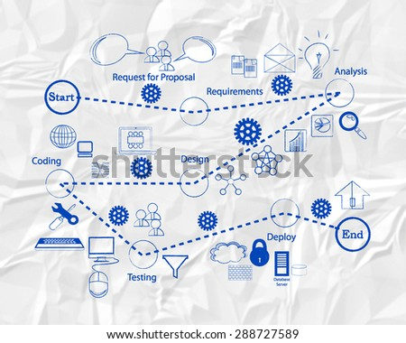 Software development Life cycle and icon collection for different phases of SDLC, written on a white paper background - stock photo