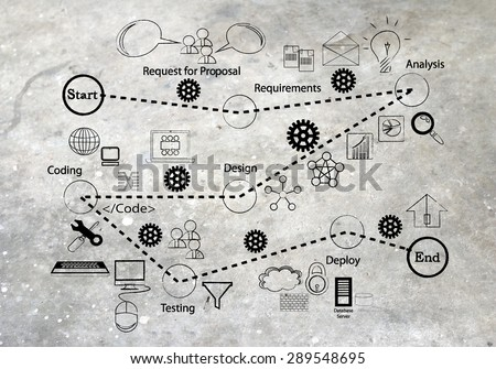 Software development Life cycle and icon collection for different phases of SDLC, written on a cement wall background