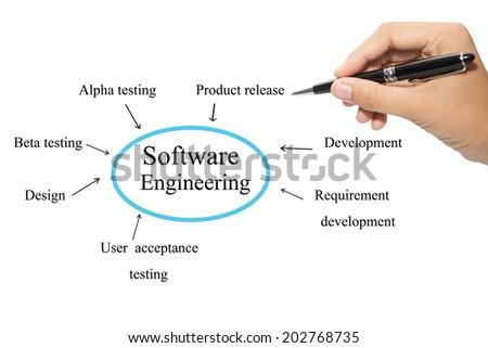 Software Engineering  - stock photo