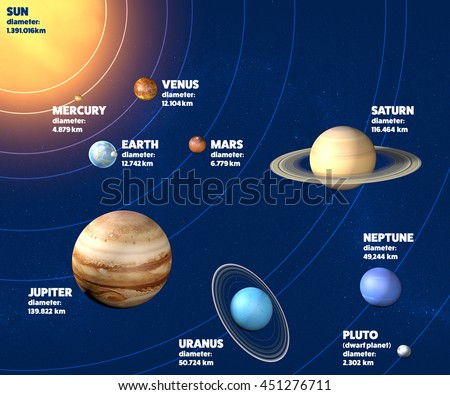 Solar system planets diameter, sizes and dimensions. 3d rendering. Element of this image are furnished by Nasa - stock photo