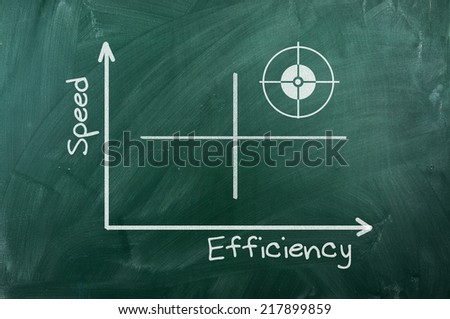 Speed Efficiency   graph writhen  on green chalkboard - stock photo