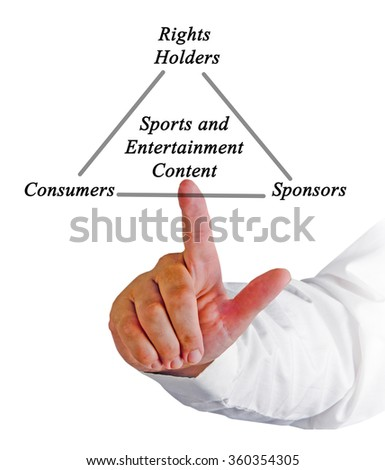 Sports and Entertainment Content