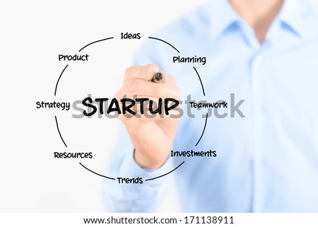 Startup circular structure diagram. Young businessman holding a marker and drawing a key elements for starting a new business. Isolated on white background. - stock photo