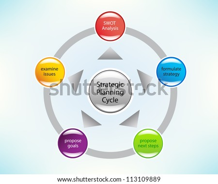 Strategic business plan in a circle. Financial Planning, Product description, Marketing Plan, SWOT Analysis, Strategy, Goals, Slide concept. - stock photo