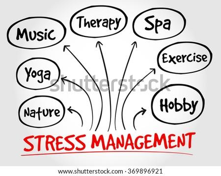 Stress Management Mind Map Health Concept Stock Illustration
