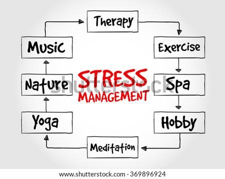 Stress management mind map health concept stock illustration stress management mind map health concept diagram ccuart Gallery