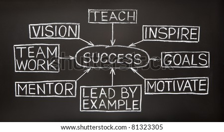 Success flow chart concept made with white chalk on blackboard - stock photo