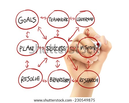 success flow chart drawn by hand on a transparent board - stock photo