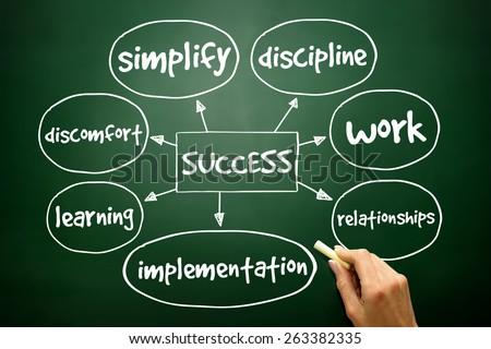 Success mind map business concept on blackboard - stock photo