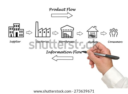 Supply chain diagram - stock photo