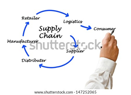 role of information system in supply chain management pdf