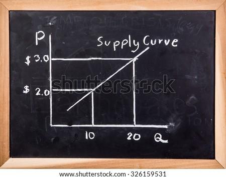 Supply curve on blackboard - stock photo
