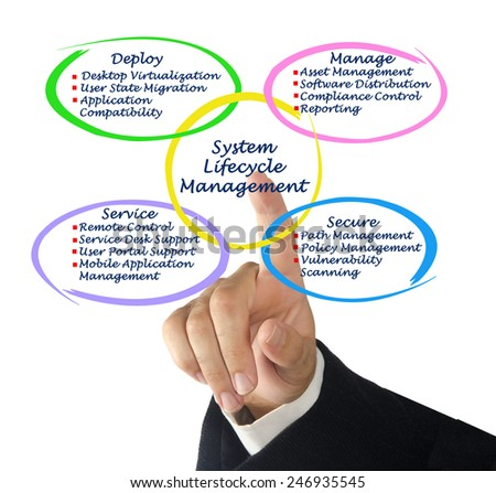 System Lifecycle Management - stock photo