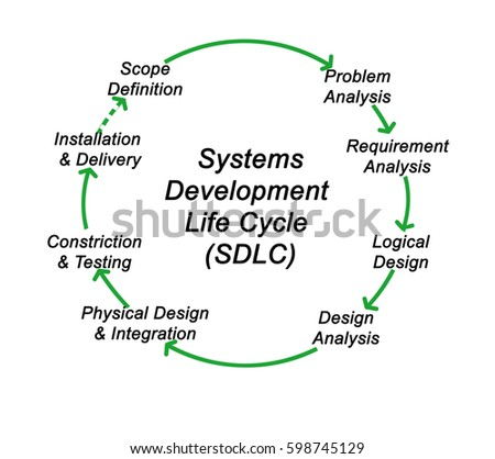 systems life cycle A down-to-earth guide to sdlc project management: getting your system / software development life cycle project successfully across the line using pmbok adaptively.