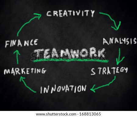 teamwork finance creativity analysis marketing innovation strategy - stock photo