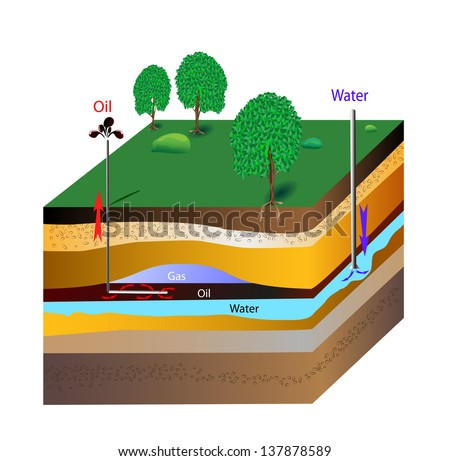 The extraction of petroleum is the process by which usable petroleum is extracted and removed from the earth. Water under pressure into the reservoir, forcing the oil up toward the wellheads. - stock photo