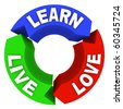 The words Live Learn and Love on arrows in a circular diagram - stock photo