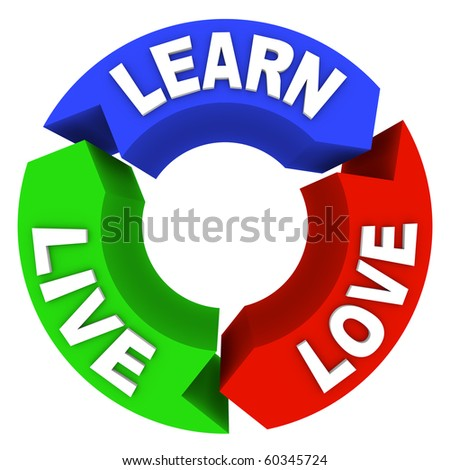 The words Live Learn and Love on arrows in a circular diagram