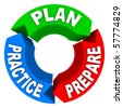 The words Plan Practice and Prepare on a diagram wheel - stock photo