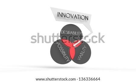 This Venn Diagram Illustration How Innovation Stock Illustration