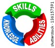 Three qualities or criteria that are essential for a job candidate or for a person to succeed in life - Skills, Knowledge and Abilities - on 3 colorful arrows in a circle - stock photo