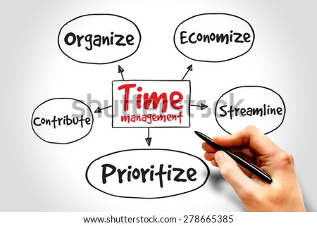 Time management mind map, business concept