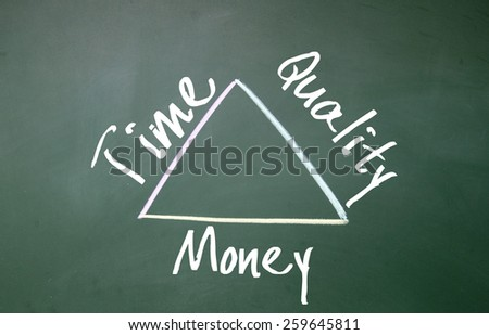 time quality money triangle symbol on blackboard - stock photo