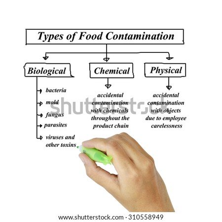 food contamination Food contamination is a complex subject pathogenic (disease-causing organisms) contamination-- such as bacteria, viruses and parasites - can be on food that if not handled or cooked safely can cause illness toxins (poisons) produced by certain bacteria can cause food intoxication (poisoning.