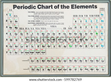 UTRECHT, NETHERLANDS   FEBRUARY 18, 2017: Old Periodic Table Of Elements On  The