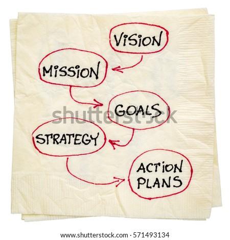 Action Plans   Vision Mission Goals Strategy Action Plans Stockfoto Lizenzfrei
