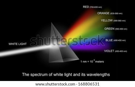 Visual display of wavelengths of white light in terms of color and amplitude. - stock photo