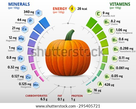 Vitamins and minerals of pumpkin. Infographics about nutrients in winter squash. Qualitative illustration about pumpkin, vitamins, vegetables, health food, nutrients, diet, etc - stock photo