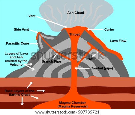 Diagram lava eruption residential electrical symbols diagram lava eruption images gallery ccuart Gallery