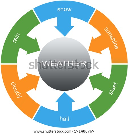 Weather Word Circles Concept with great terms such as snow, rain, sleet and more.