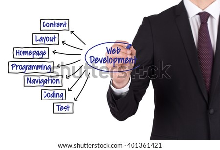 Web Development Diagram Hand Drawn On Stock Photo Royalty Free