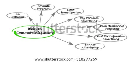 Website Commercialization