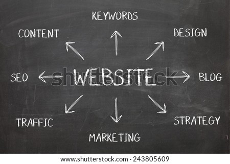 Website Diagram Schema on Chalkboard - stock photo