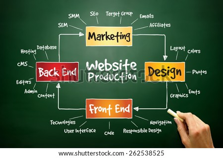 Website production process, business concept on blackboard - stock photo