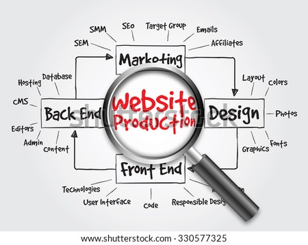 Website production process diagram, flow chart with magnifying glass, concept - stock photo