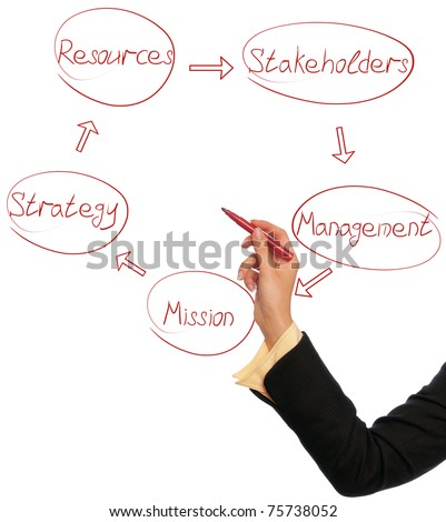 Woman drawing a business diagram of management cycle - stock photo