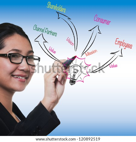 woman drawing to business process strategy, marketing 3.0 model