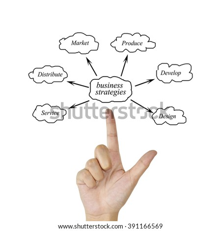 Woman hand and presentation of business strategy (design, develop, produce, market, distribute, service) for in business concept and manufacturing(Training and Presentation)