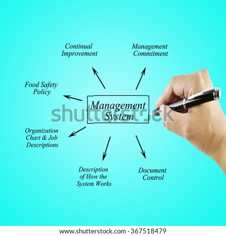 Women hand writing element  Management System for use in manufacturing and business concept (Training and Presentation)