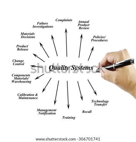 Women hand writing element of Quality  System for use in manufacturing and business concept (Training and Presentation)  - stock photo