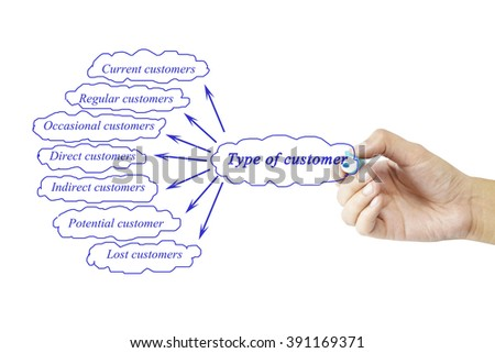 Women hand writing element of Type of customer for business concept and use in manufacturing(Training and Presentation)