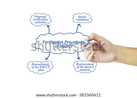 Women hand writing element of Verification Procedures of HACCP for business concept and use in manufacturing(Training and Presentation)