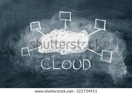 Word cloud and illustration on a chalkboard