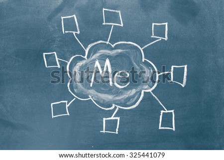 Word me and a cloud computing illustration on a chalkboard